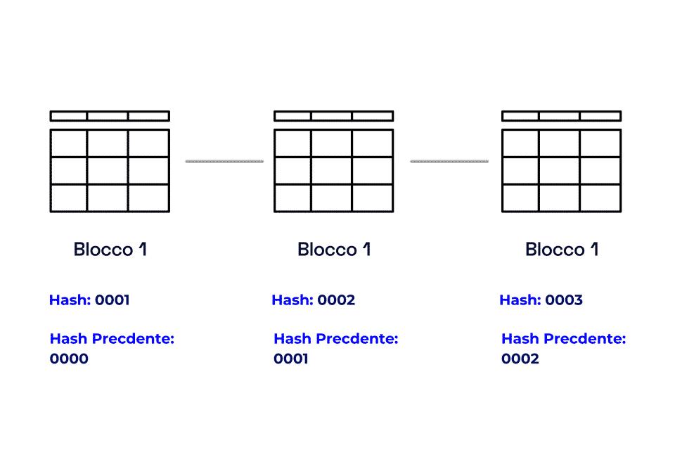 Una serie di tabelle concatenate