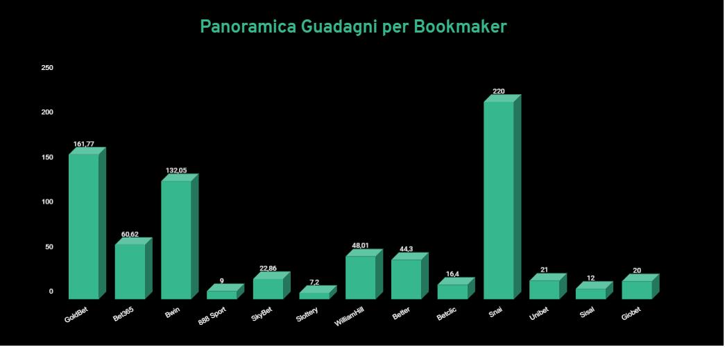 profit tracker excel guadagni per bookmaker